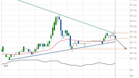 Eurodollar (GE) down to 97.16
