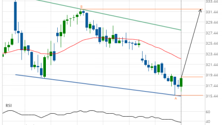 Boeing Co. (BA) up to 331.90