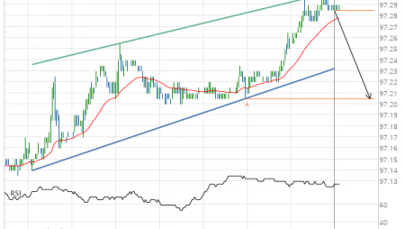 Eurodollar (GE) down to 97.20