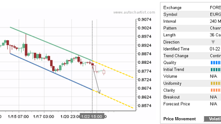 Daily Forex Update: EUR/GBP