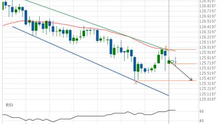 EUR/JPY Target Level: 125.3800