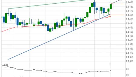 EUR/USD Target Level: 1.1499
