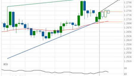 GBP/USD Target Level: 1.2814