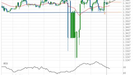 USD/CAD Target Level: 1.3663