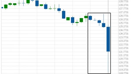 Big Movement EUR/JPY