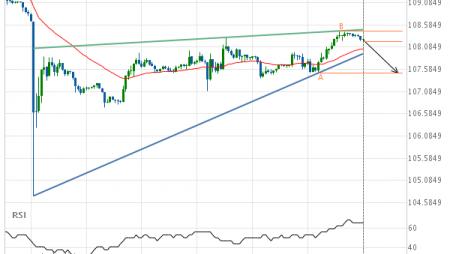 USD/JPY Target Level: 107.5000
