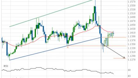 EUR/USD Target Level: 1.1278