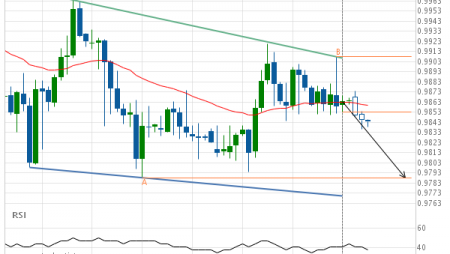 USD/CHF Target Level: 0.9788
