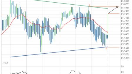 XAG/USD Target Level: 15.8140