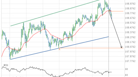USD/JPY Target Level: 108.0500