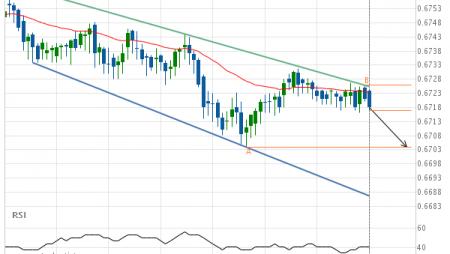 NZD/USD Target Level: 0.6704
