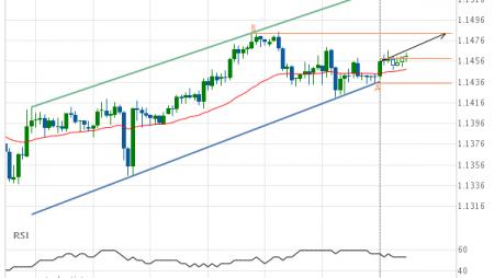 EUR/USD Target Level: 1.1483
