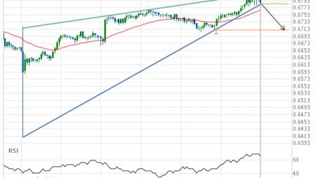 NZD/USD Target Level: 0.6710