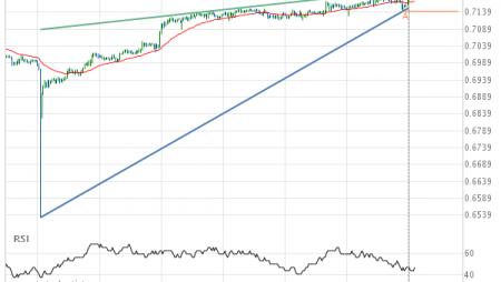 AUD/USD Target Level: 0.7194