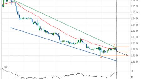 USD/CAD Target Level: 1.3178