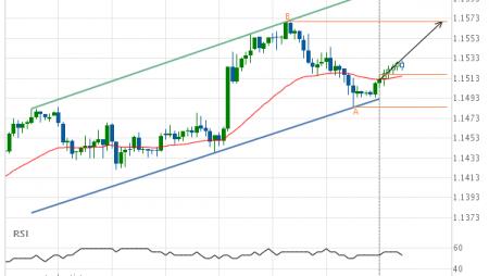 EUR/USD Target Level: 1.1570