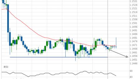 EUR/USD Target Level: 1.1454
