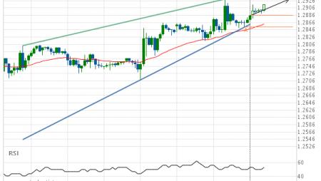 GBP/USD Target Level: 1.2930