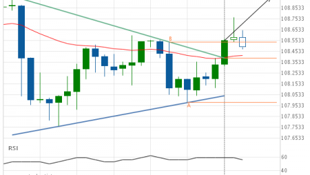 USD/JPY Target Level: 108.9523