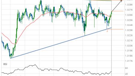 USD/CAD Target Level: 1.3294