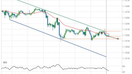 EUR/USD Target Level: 1.1382