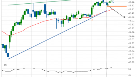 Cisco Systems Inc. Target Level: 43.15