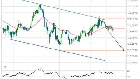 EUR/JPY Target Level: 123.3700