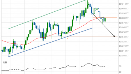 USD/JPY Target Level: 108.4100