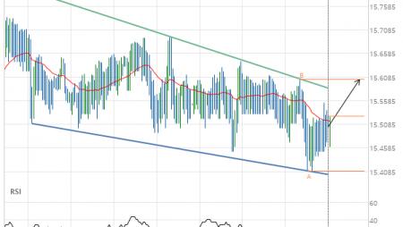 XAG/USD Target Level: 15.6040