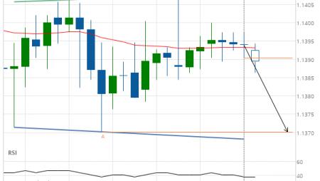 EUR/USD Target Level: 1.1370