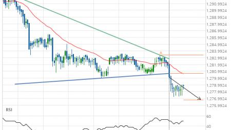 XAU/USD Target Level: 1276.7719