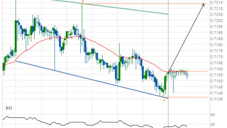 AUD/USD Target Level: 0.7214