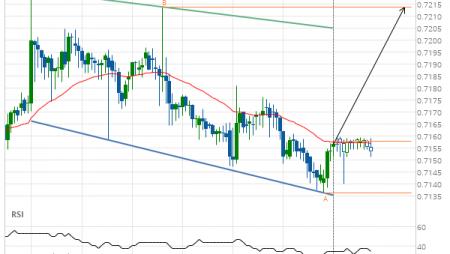 AUD/USD Target Level: 0.7214