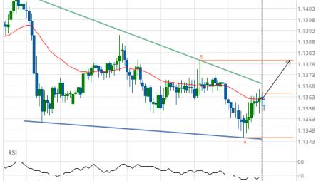 EUR/USD Target Level: 1.1380