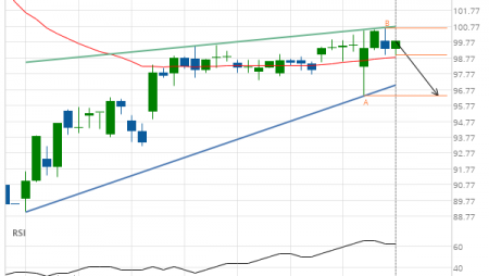 American Express Co. Target Level: 96.37
