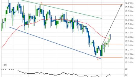 XAG/USD Target Level: 15.7820
