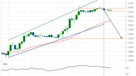 GBP/USD Target Level: 1.2944