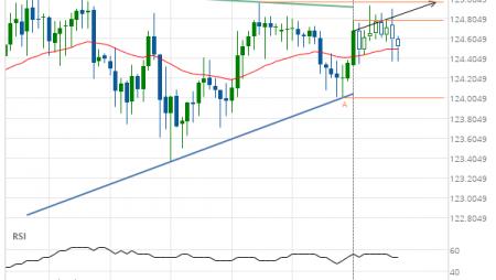 EUR/JPY Target Level: 124.9710