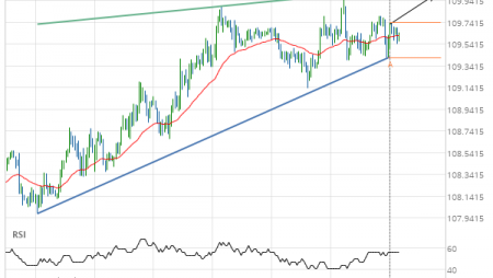 USD/JPY Target Level: 109.9970
