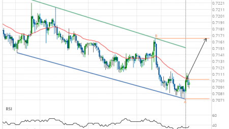 AUD/USD Target Level: 0.7167