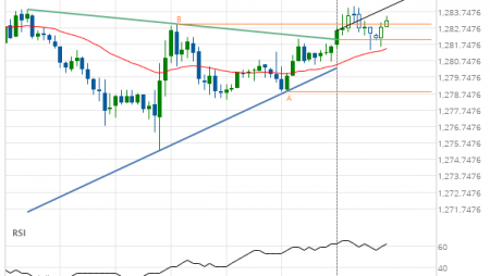 Gold February 2019 Target Level: 1285.0712
