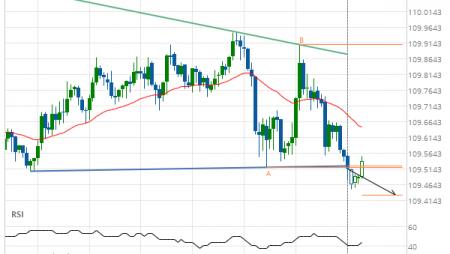 USD/JPY Target Level: 109.4320