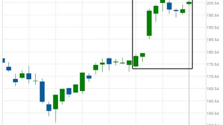 Big Movement Goldman Sachs Group Inc.