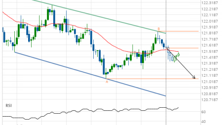 10 Yr Us Treasury Note March 2019 Target Level: 121.0625
