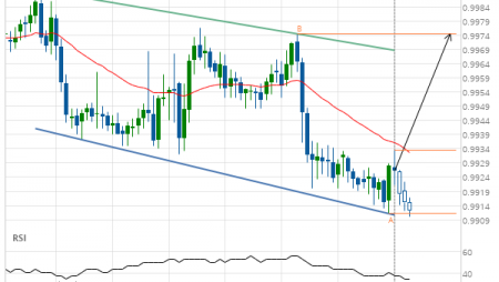 USD/CHF Target Level: 0.9974