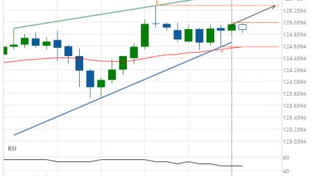 EUR/JPY Target Level: 125.3160