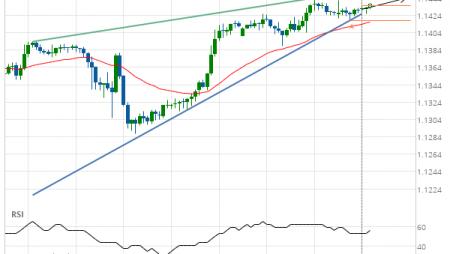 EUR/USD Target Level: 1.1444