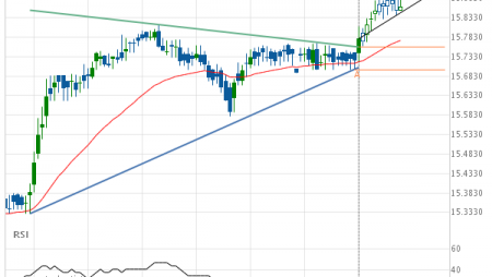 XAG/USD Target Level: 15.9043