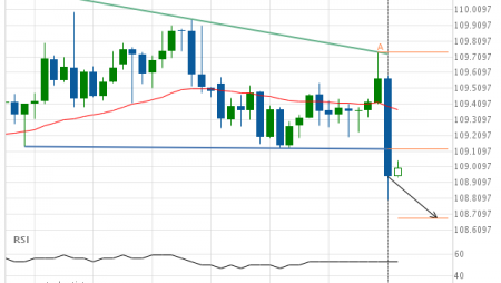 USD/JPY Target Level: 108.6832