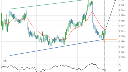 USD/CHF Target Level: 0.9995